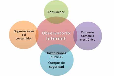 Diagrama Observatorio de Internet